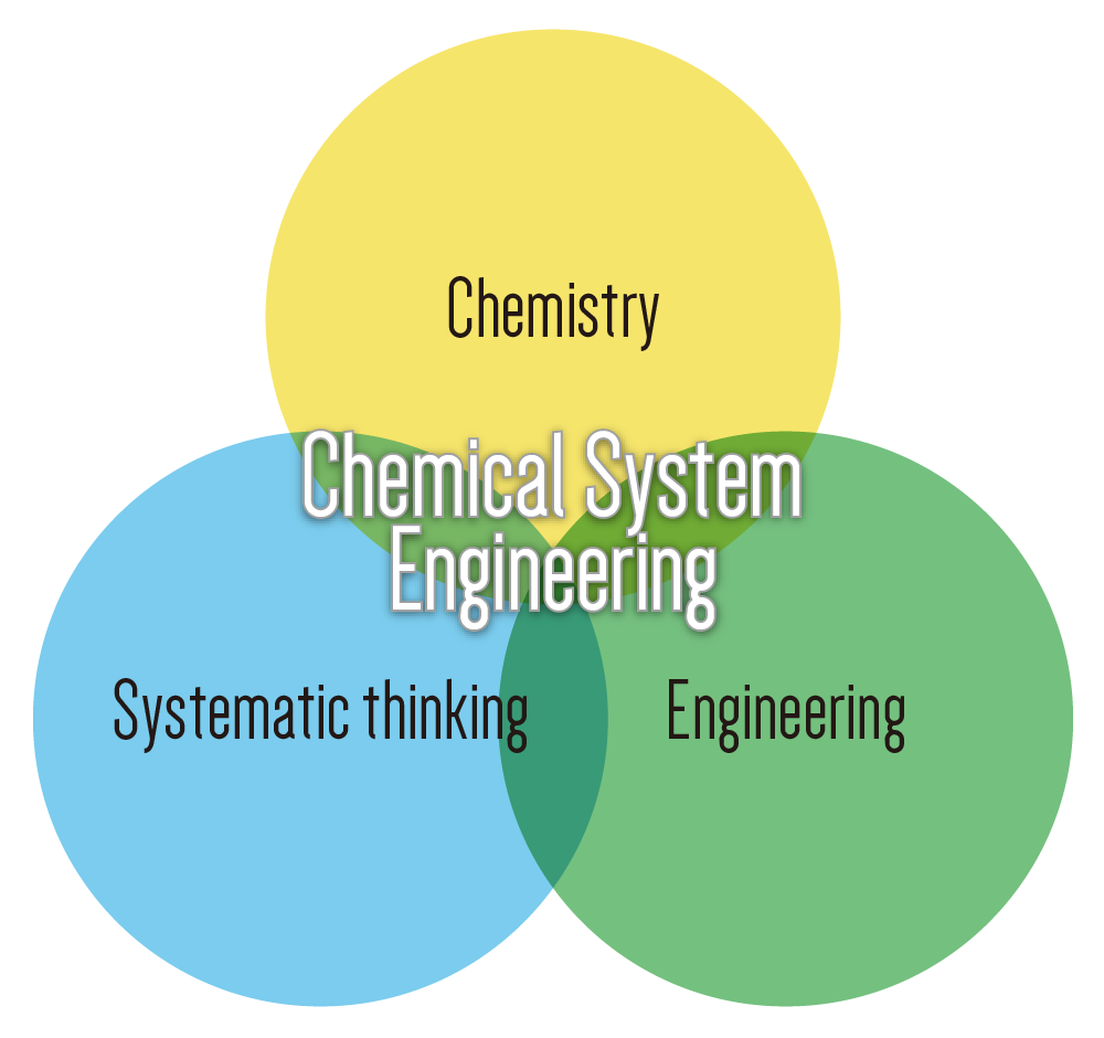 "What is the ""chemical system engineering"""